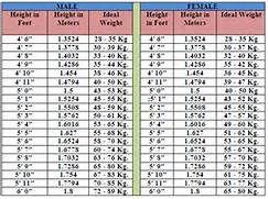 weight charts women