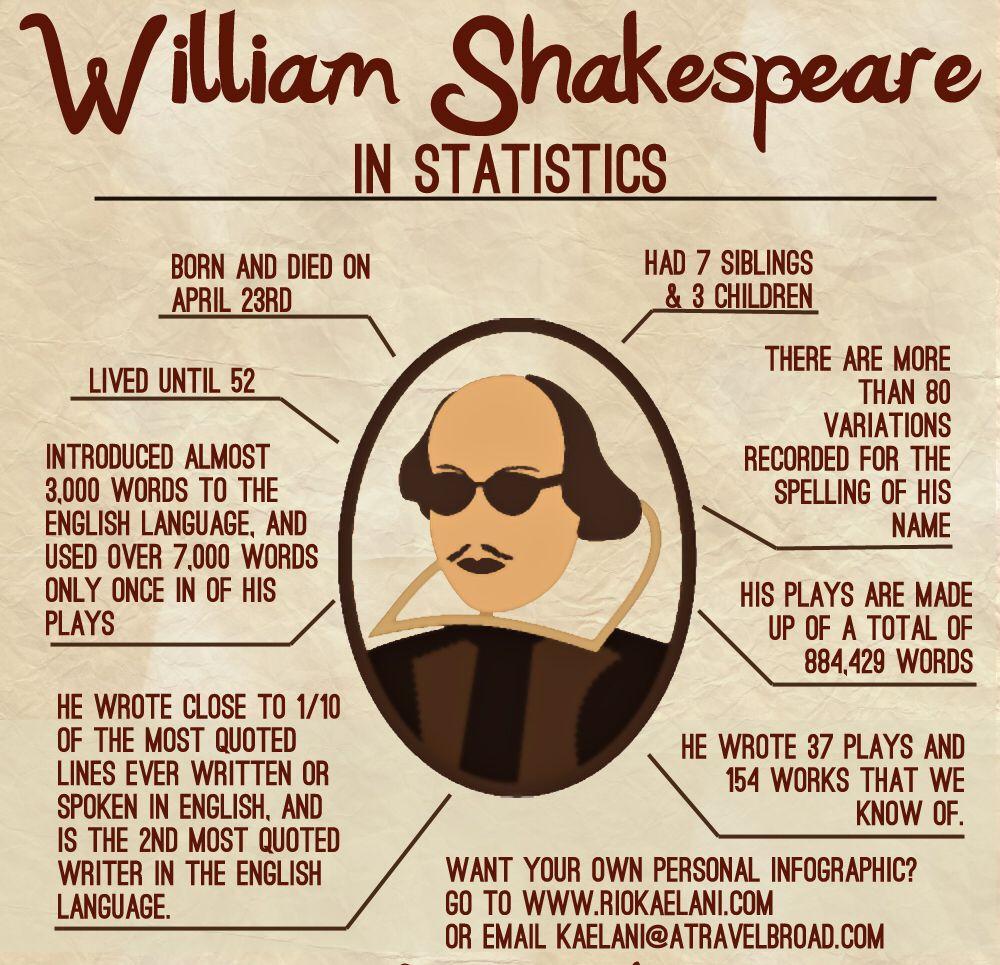 Image From Https Homesteadtheatre Files Wordpress Com 2013 06 William Shakespeare 5029159247682 Jpg Teaching Shakespeare William Shakespeare Shakespeare