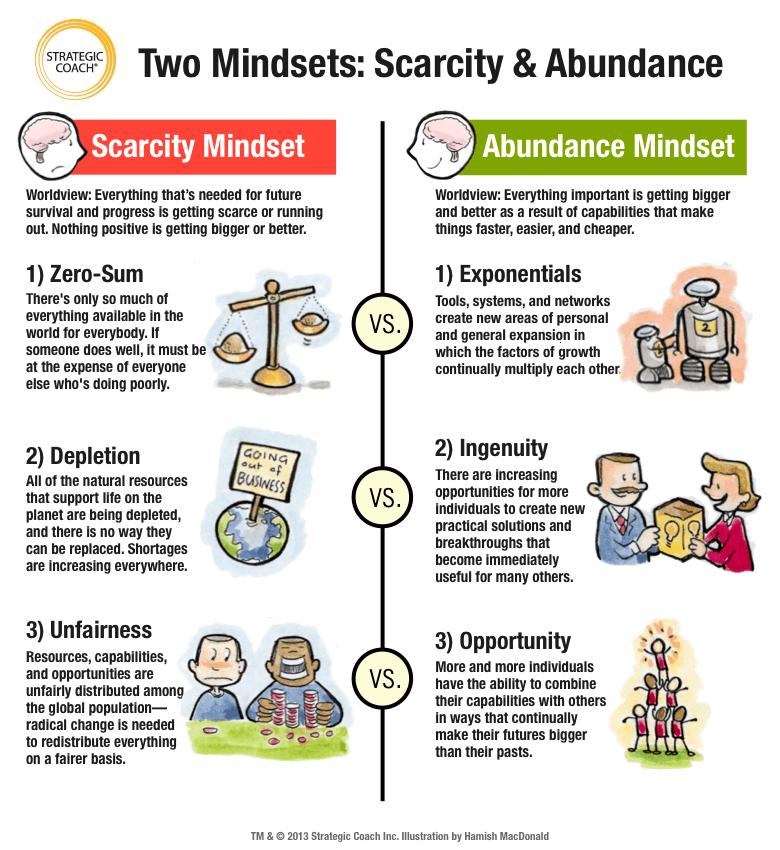 abundance mindset dating