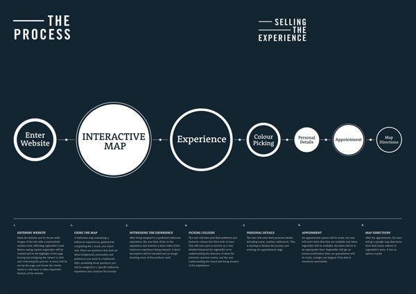 Engage The Experience — Designspiration