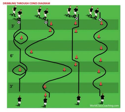 Dribbling Drill To Get Multiple Touches Buoyant World Soccer Coaching Drills Soccer Workouts Soccer Dribbling Drills