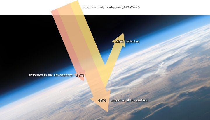 Climate And Earth S Energy Budget Feature Articles Solar Energy Solar Atmospheric Gases