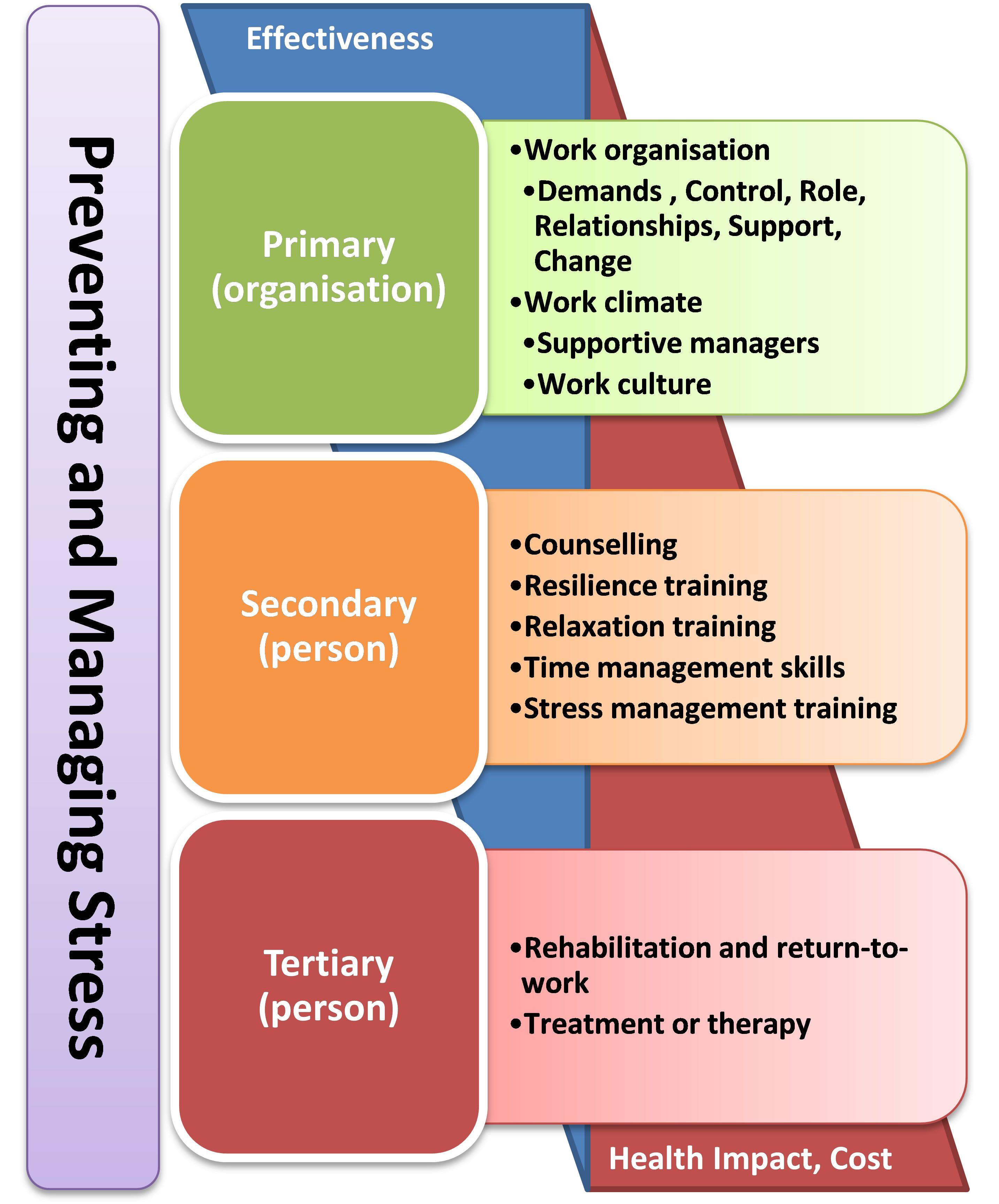Managing Stress management, Work related stress, Stress