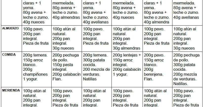 Dieta hipercalorica para ganar masa muscular
