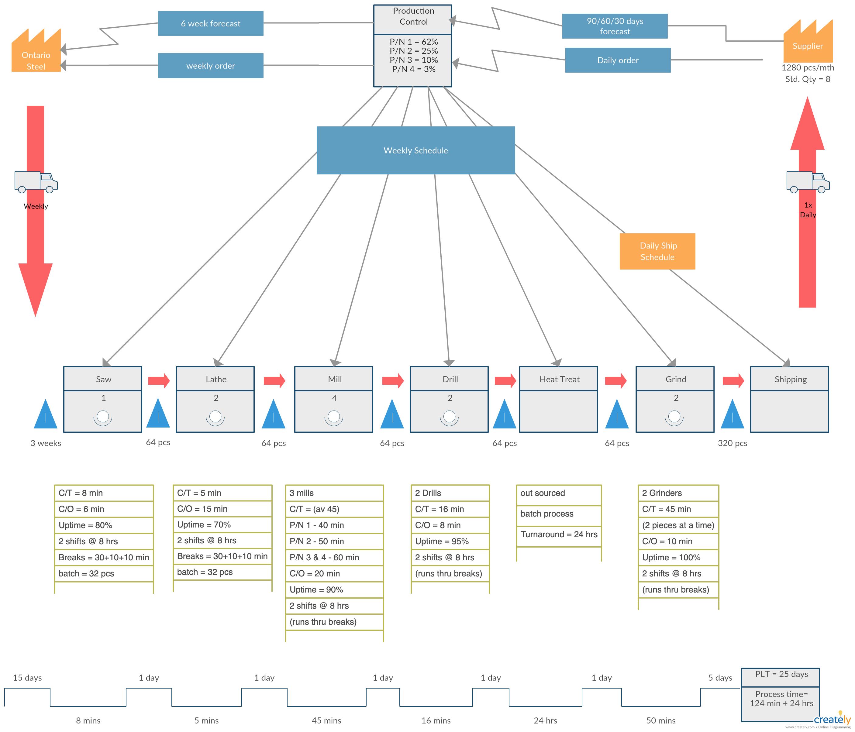 Value Stream Mapping Tutorial Value Stream Mapping Explained Value Stream Mapping Tutorial Streaming