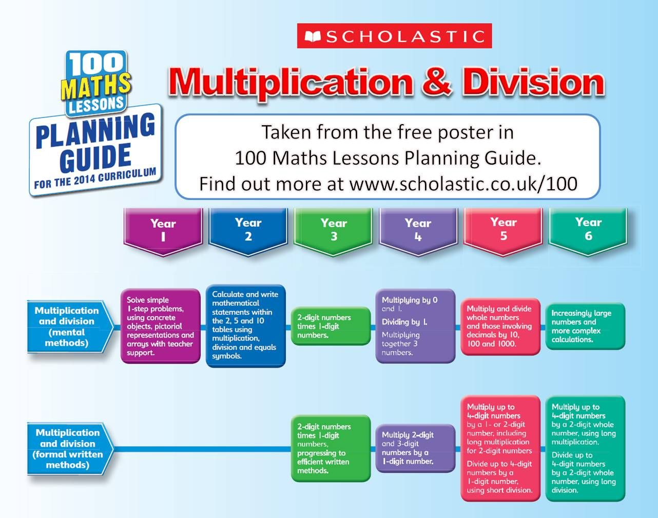 100 Maths Lessons For The New Curriculum Planning Guide