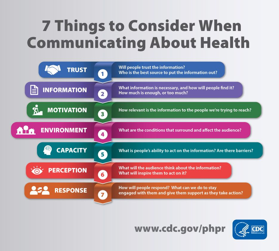 Infographic 7 things to consider when communicating about