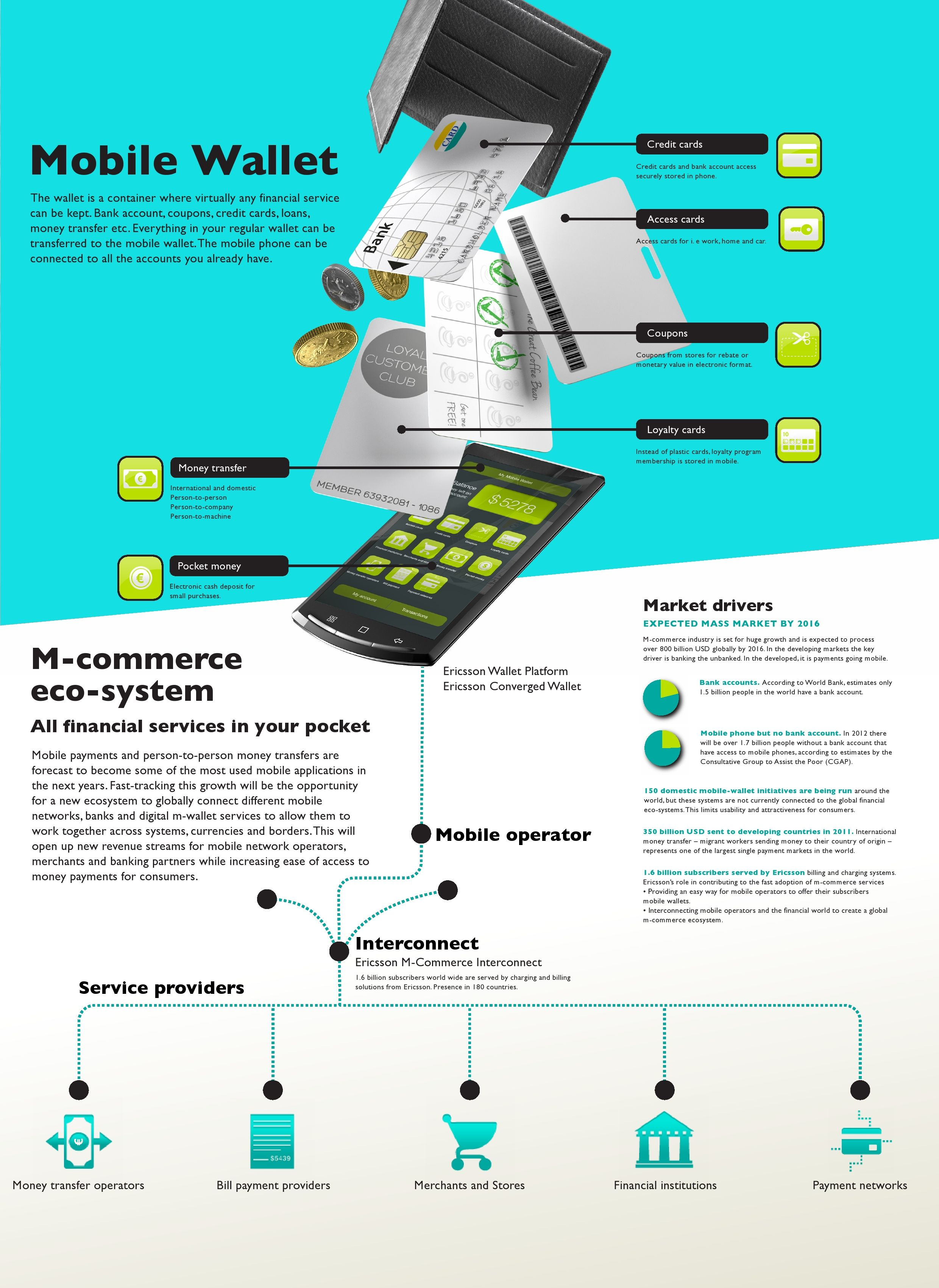 Mobile wallet infographic waiting for it so i can say
