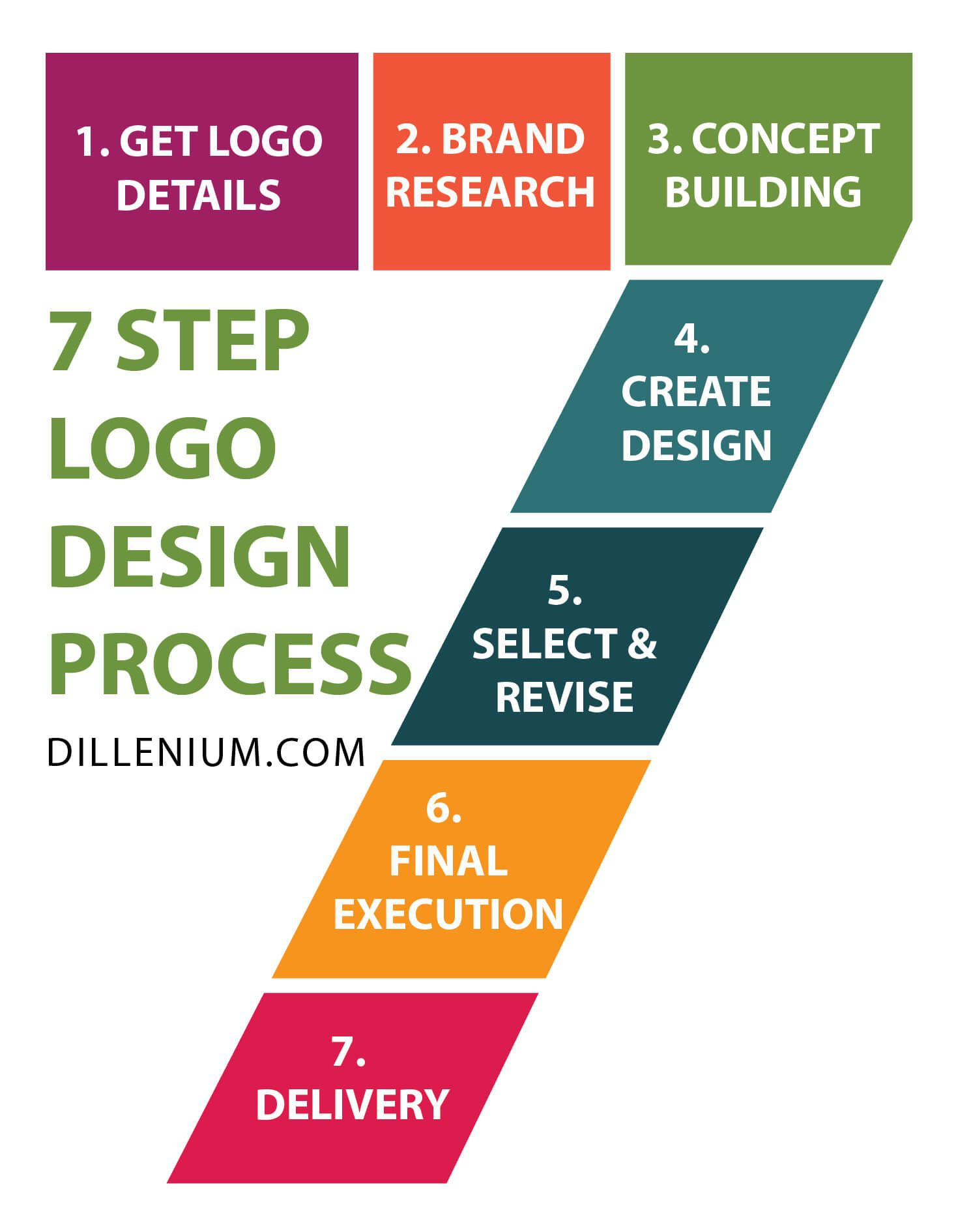 7 Step Logo Design Process Create Professional Business