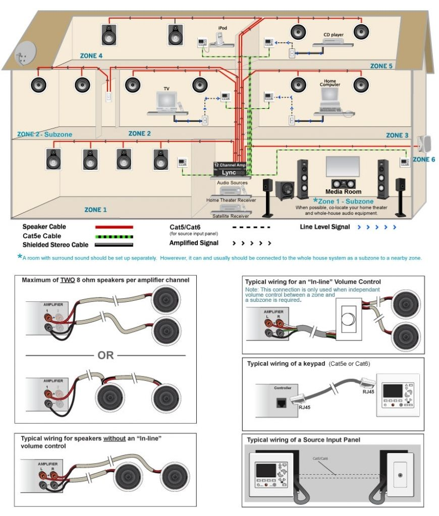 Home Theater Speaker Wiring Diagram Intended For Aspiration With