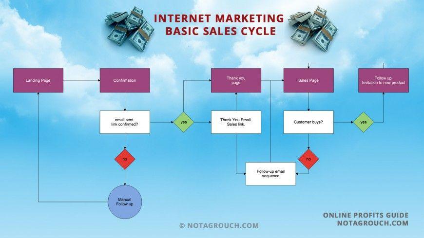 Flowchart for basic internet marketing sales Infographics - best sales plan