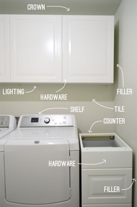 How To Hang Ikea Cabinets Ikea Laundry Room Ikea Laundry