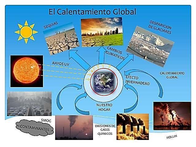Calentamiento Global Atuendo Pinterest Problema ambiental - fresh grupos de la tabla periodica unam