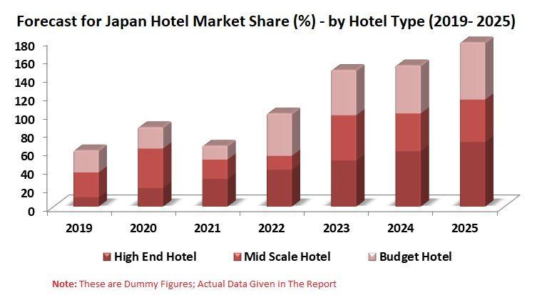 Japan Hotel Market Volume Forecast By Type Ordering Platform