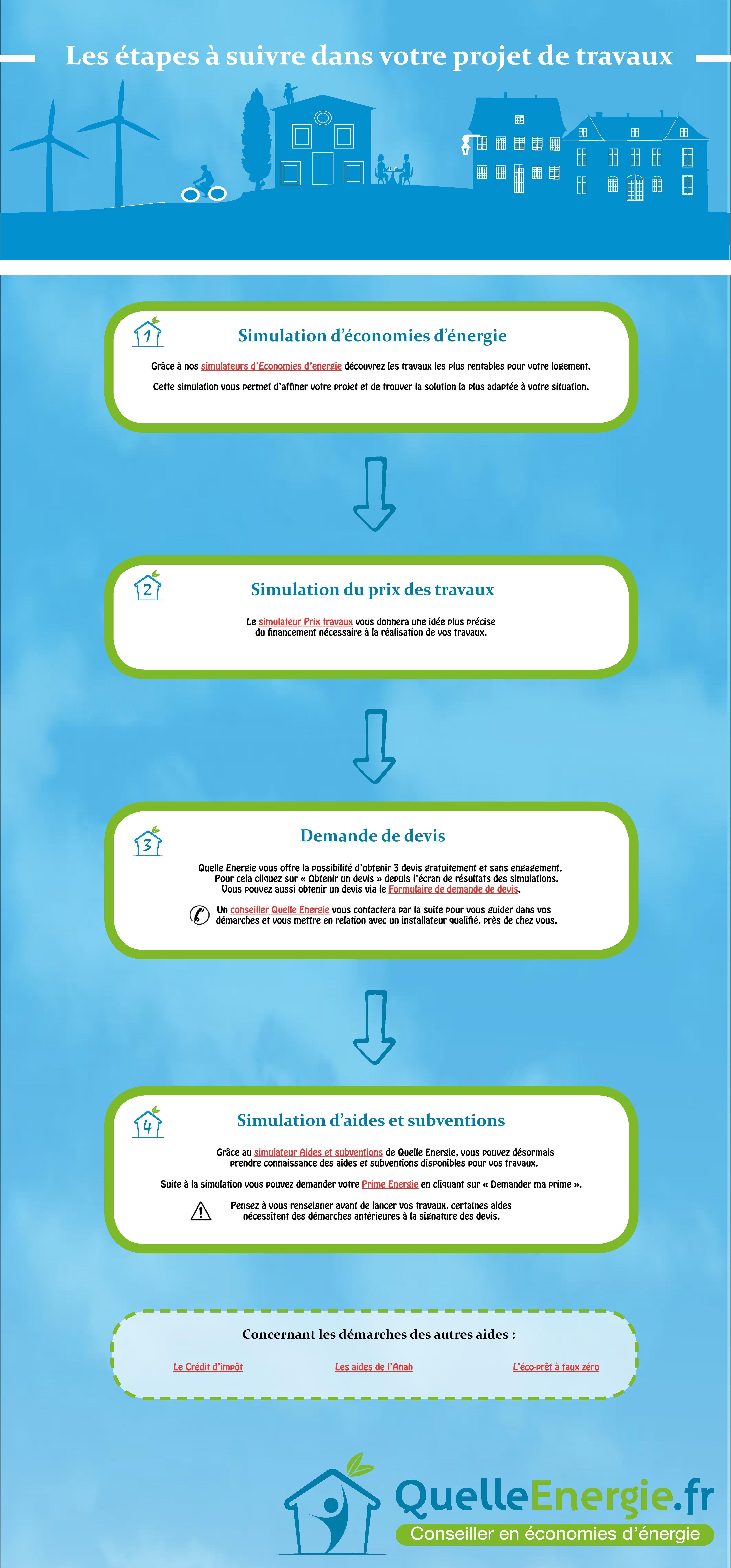 Decouvrez Les Demarches Quelle Energie Pour Vos Travaux De Renovation Economies D Energie Projet De Travail Energie