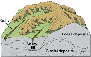 Block diagram of presentday Loess Hills landscape | Iowa