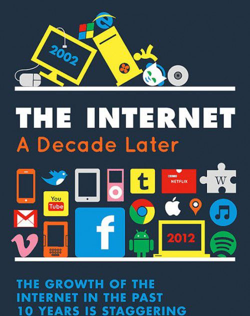A cool visual take on how much the internet has changed over the last decade.