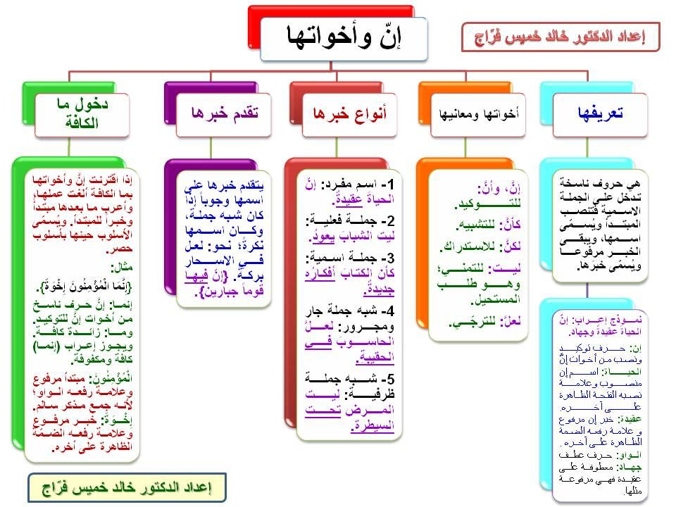 Pin By Thamir On Educational Learn Arabic Language Arabic Language Learning Arabic