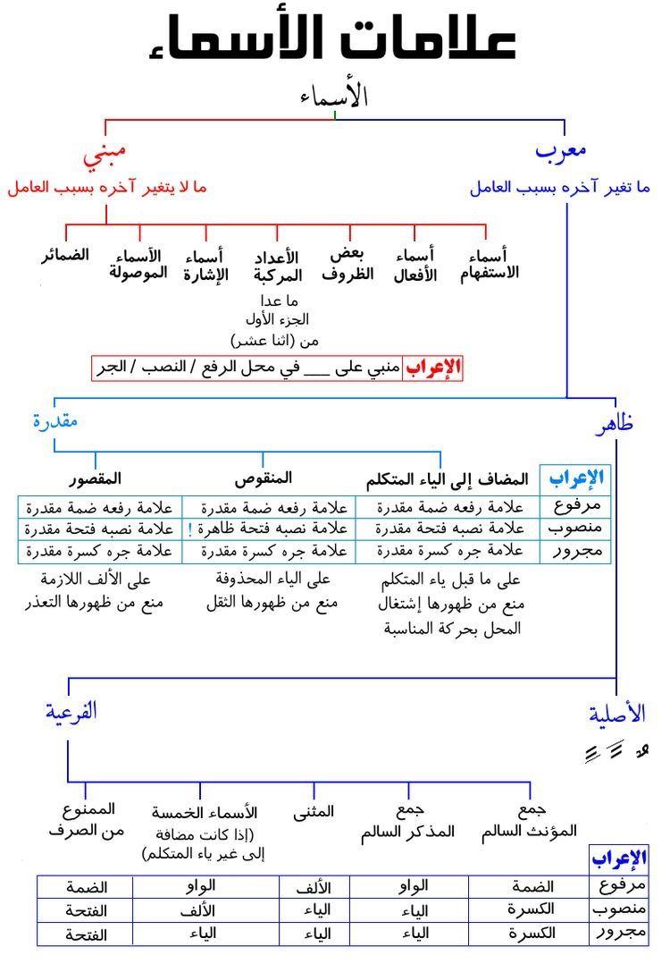 Pin By Mimo Marshmelo On علامات الإعراب Learn Arabic Language Arabic Language Learn Arabic Online