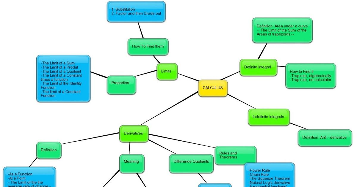 Image result for calculus limits concept map | Calculus | Calculus