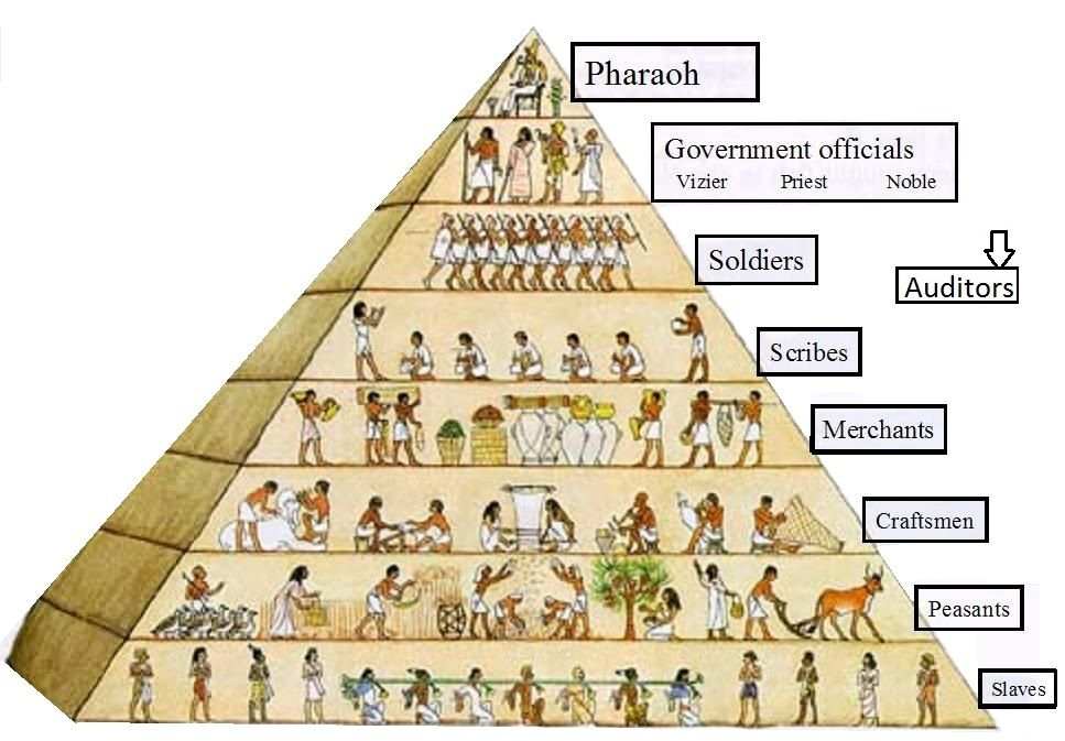 Thesis For Compare Contrast Essay Essay About Egyptian Civilization Pyramids Periods Of Egyptian Civilization  The Egyptian Civilization Is Not Only Viewed As Essay On Egyptian  Civilization Into The Wild Essay Thesis also What Is A Thesis Statement For An Essay Pin By Annie Glez On Egypt Report  Pinterest  Ancient Egypt Egypt  Essay On Healthy Eating