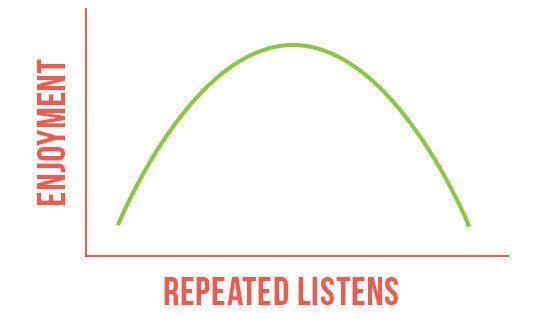 """Mere Exposure Effect music""的图片搜索结果"