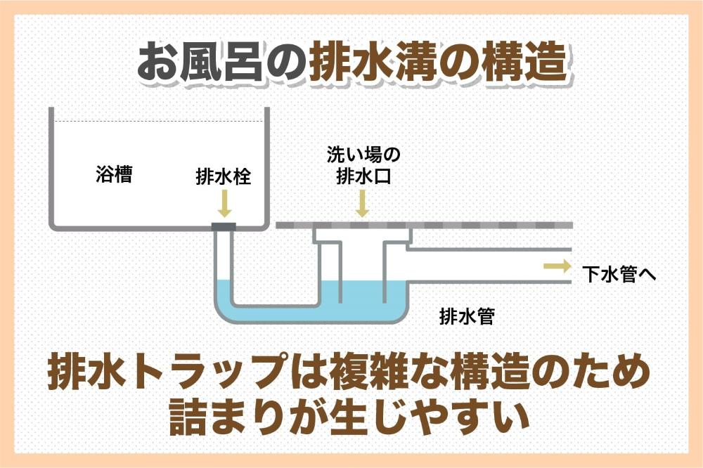 お風呂の水が流れない 浴室の詰まりを解消する簡単な方法と予防策 お風呂 風呂 トイレ サイズ