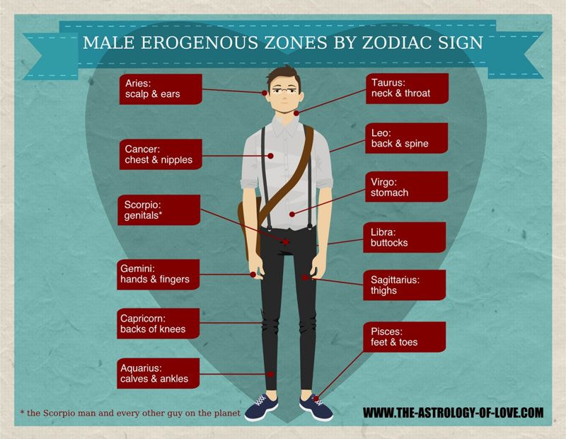 Male Erogenous Zones By Zodiac Sign  Numerology -8731