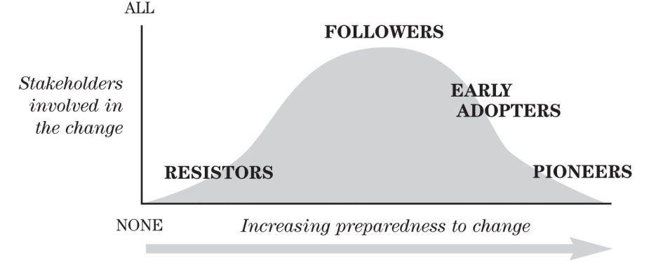 Change Management Process Flow Diagram Change Management