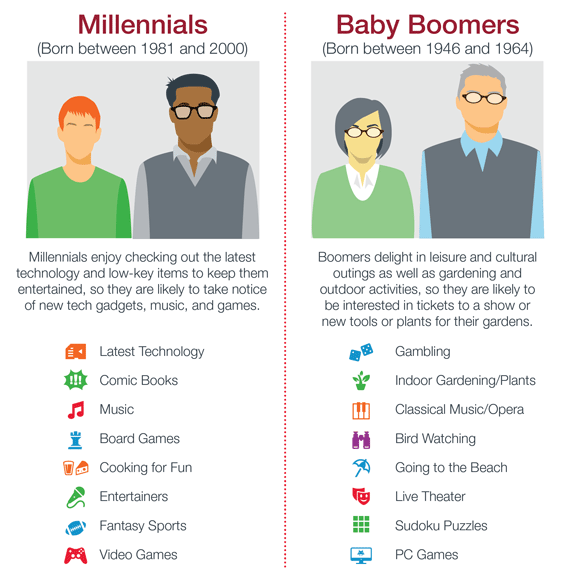 Did You Know: Top Interests - Millennials vs. Baby Boomers ...