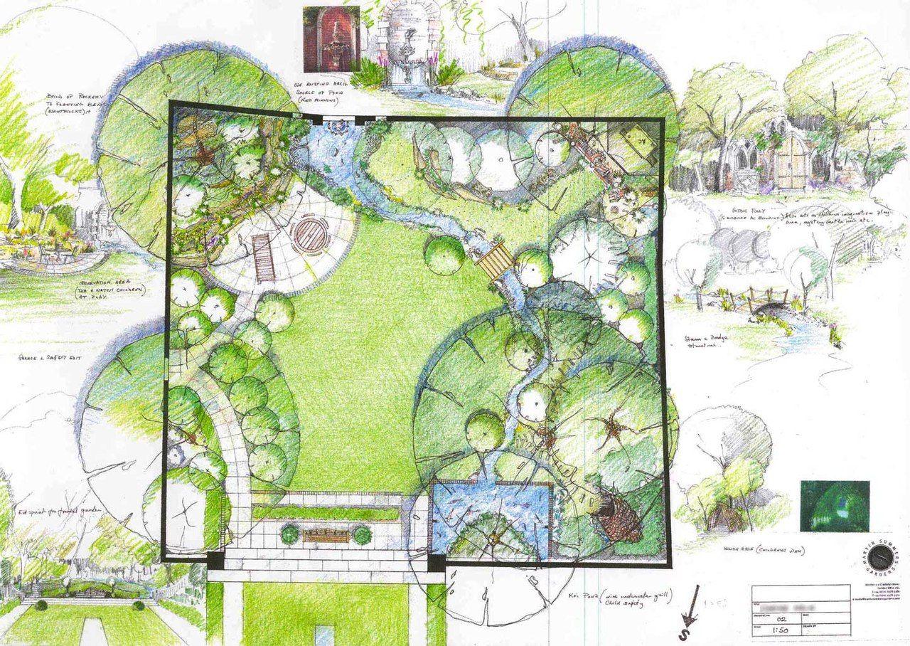 Home Vegetable Garden What To Grow Landshaftnye Plany Planirovka Sada Dizajn Sada