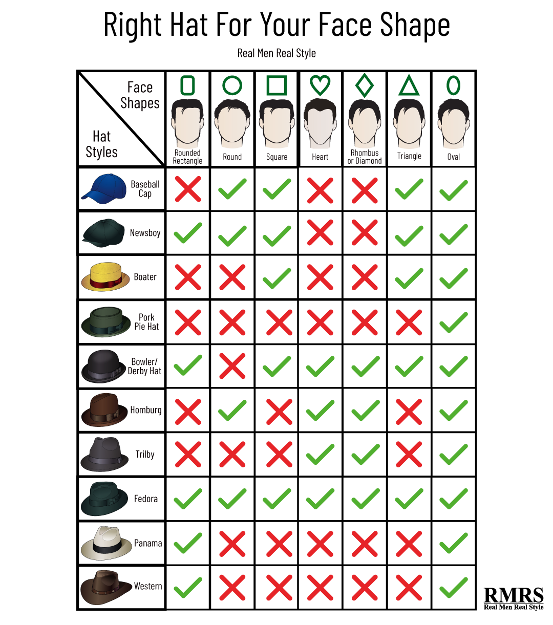 The Ultimate Guide To Men S Hats Hats For Men Face Shapes Men Style Tips