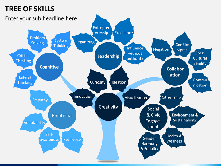 Tree Of Skills Skills Social Emotional Templates