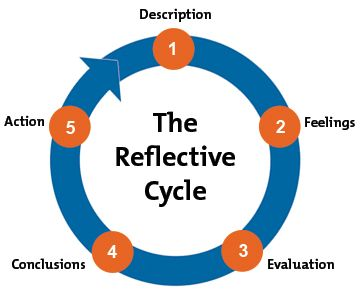 Gibbs Reflective Cycle Google Search Reflective Learning