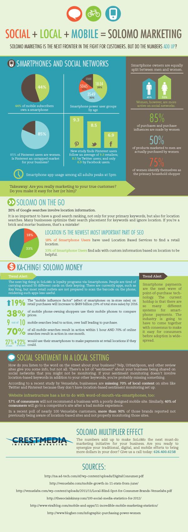 SoLoMo-Infographic_web_ryder_media_consultants