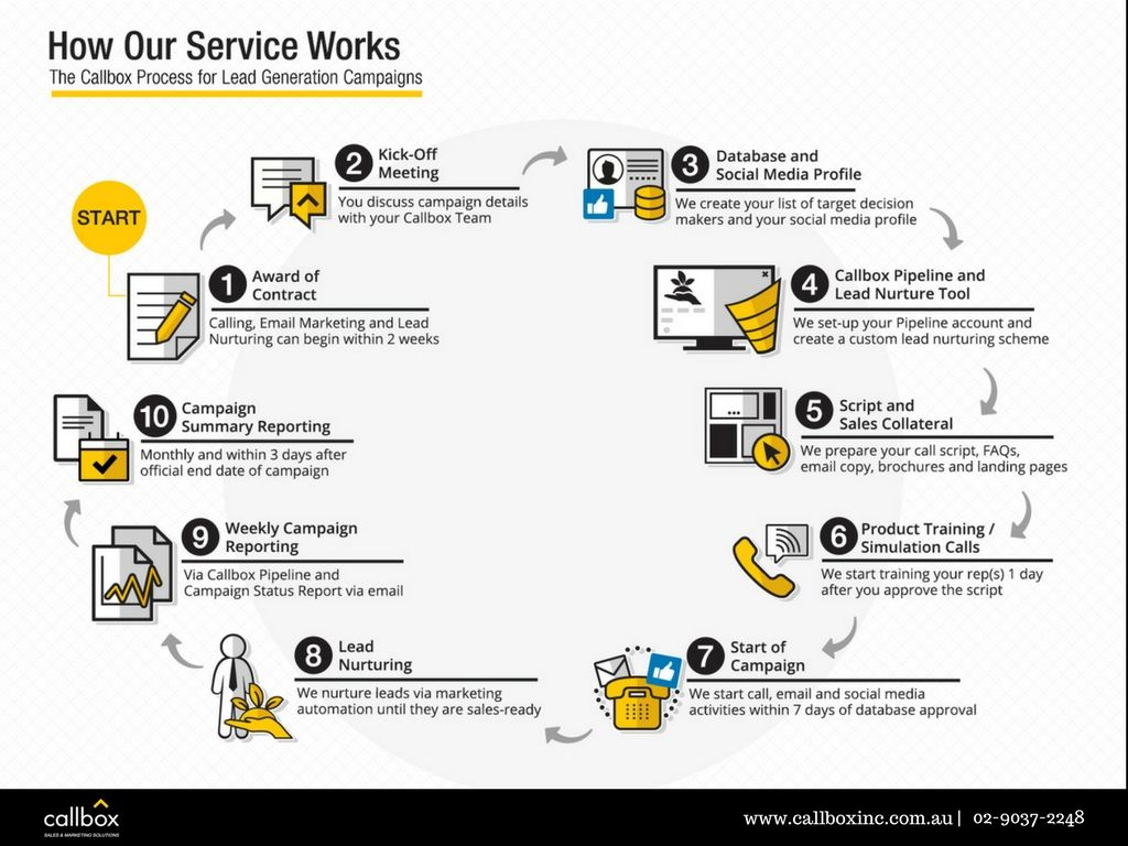 Lead Generation And Appointment Setting Services Australia