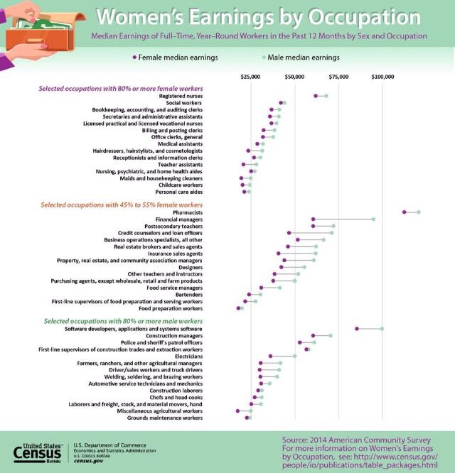 This New Graphic Shows Women S Earnings By Occupation Go Usa Gov