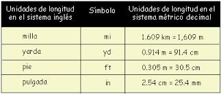 Equivalencias De Longitud Sistema Métrico A Inglés Sistema Metrico Sistema Métrico Decimal Sistema Ingles
