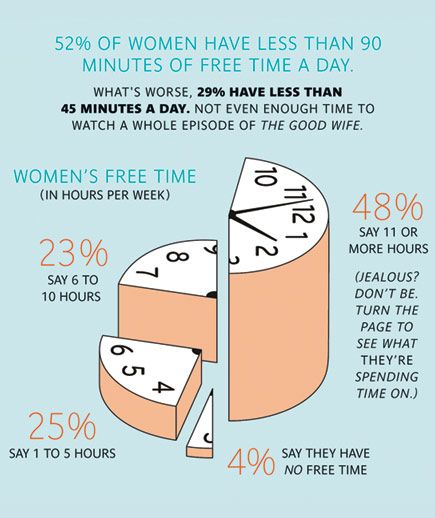 How Do Women Spend Their Time  Free Time And Woman