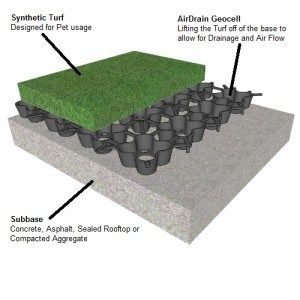 Rooftop Pet Area Or Doggy Potty Made Easy With Airdrain