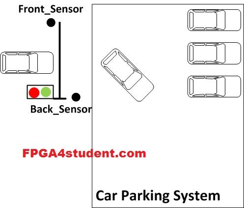 Car Parking System in VHDL using Finite State Machine (FSM