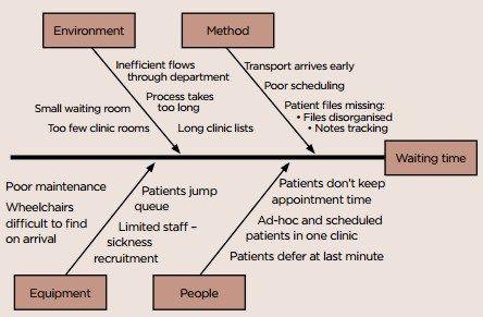 Blank Medical Fishbone Diagram Ferguson To20 12 Volt Conversion Wiring Template Medicine Free Templates