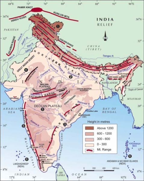 Class Ix Chapter 2 Physical Features Of India
