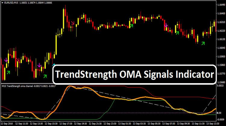Trendstrength Oma Signals Indicator Evergreen