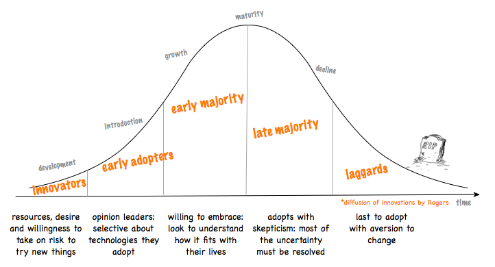 Diffusion of innovations by Rogers   Innovation management. Innovation. Technology
