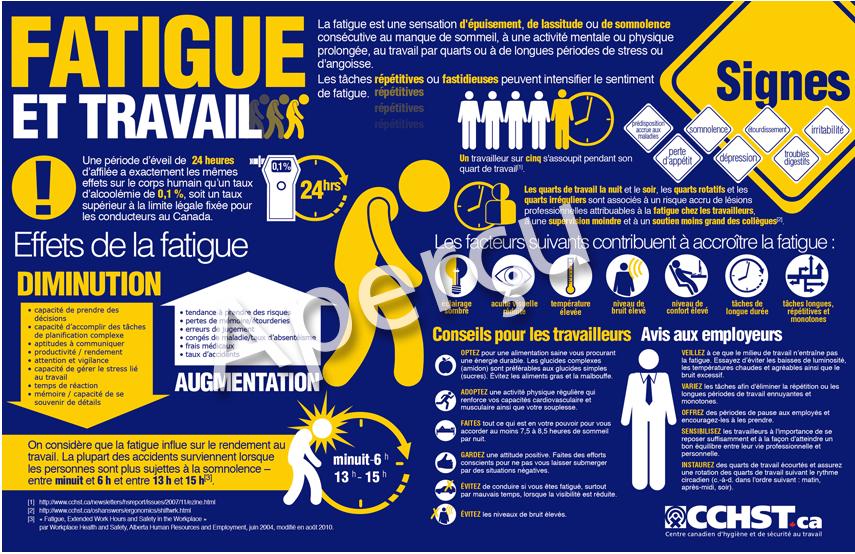 Document Infographique Sur La Fatigue Et Le Travail