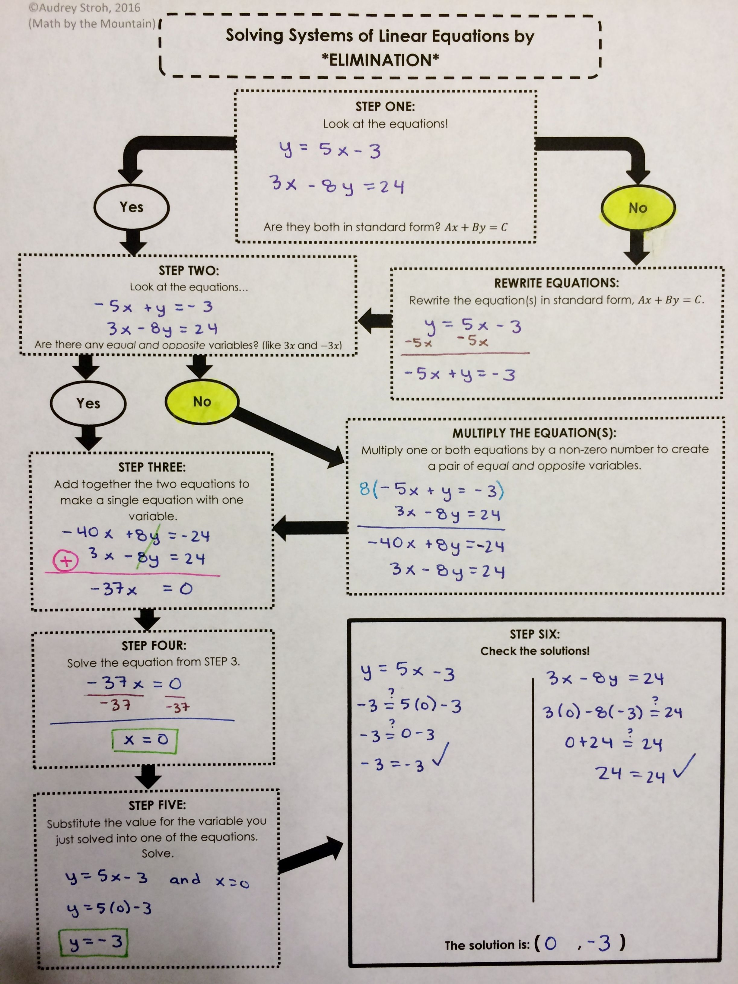 Solving Systems Of Equations By Elimination Flowchart Graphic Organizers