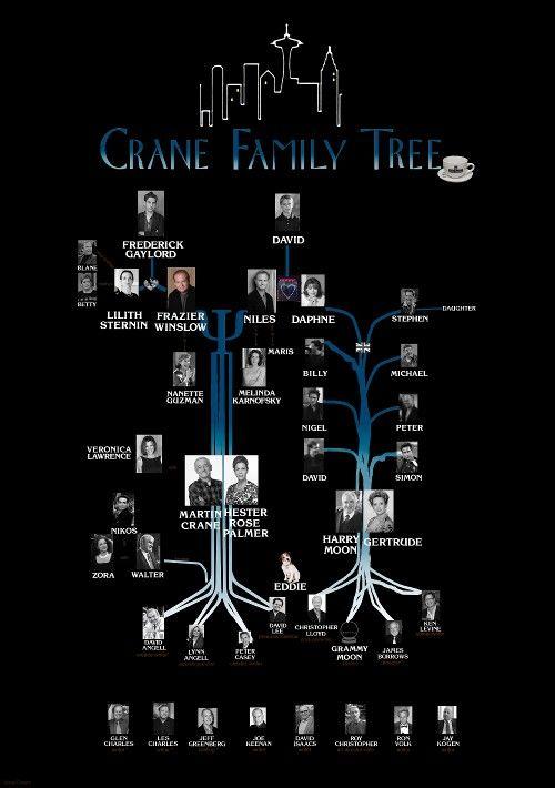 Frasier crane nbc comedy show family tree niles daphne martin frasier crane nbc comedy show family tree niles daphne ccuart Gallery