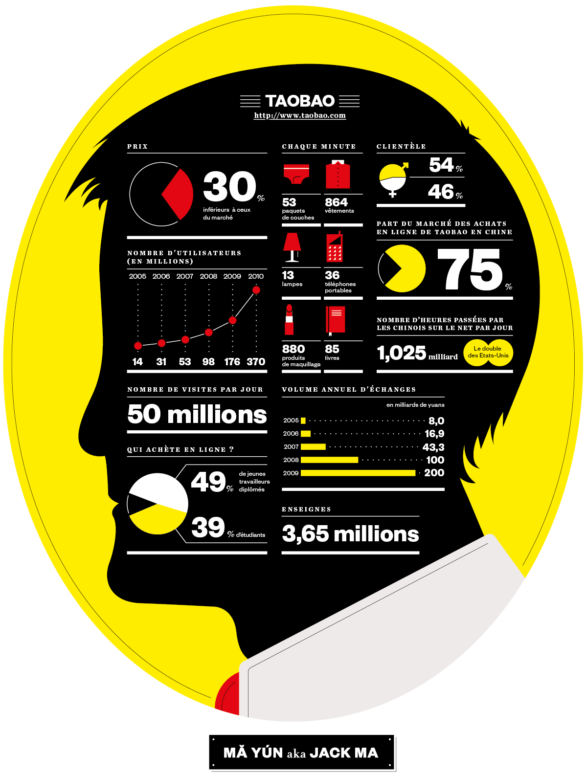 M Magazine Jack Ma Infographic On Behance Infographic