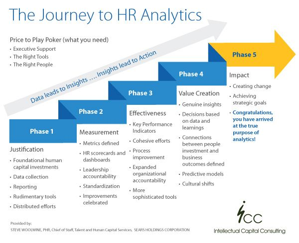 Talent Analytics Maturity Model  Bigdata In Hr  Infographics